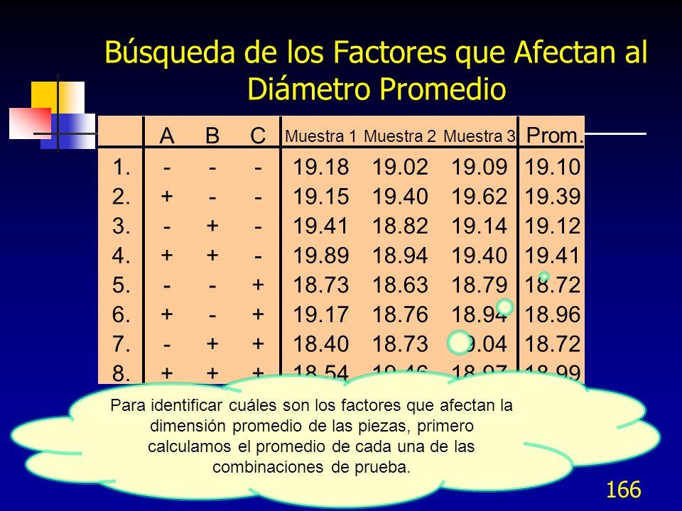 Búsqueda de los Factores que Afectan al Diámetro Promedio