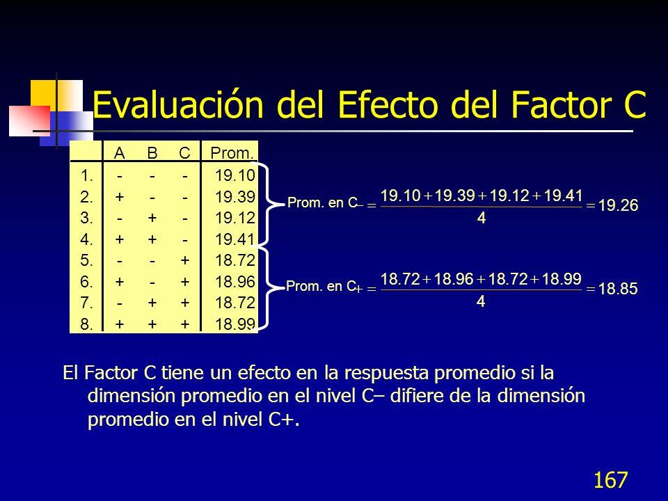 Evaluación del Efecto del Factor C