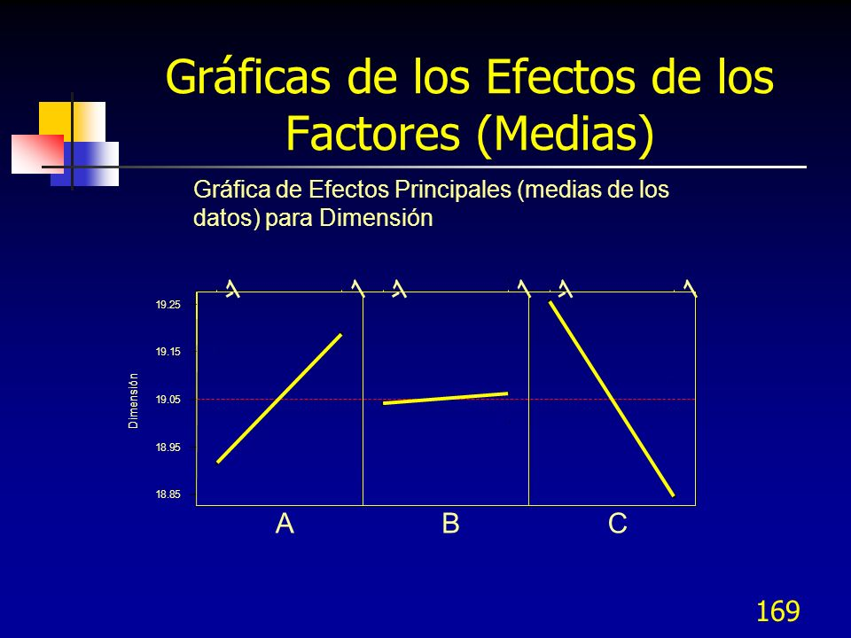 Gráficas de los Efectos de los Factores (Medias)