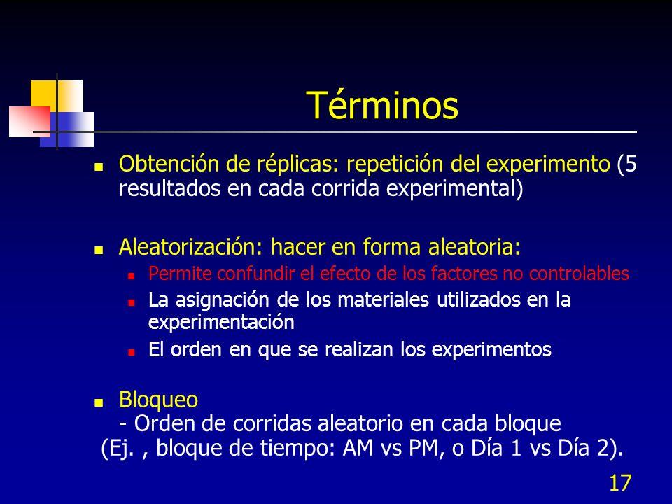 Términos Obtención de réplicas: repetición del experimento (5 resultados en cada corrida experimental)