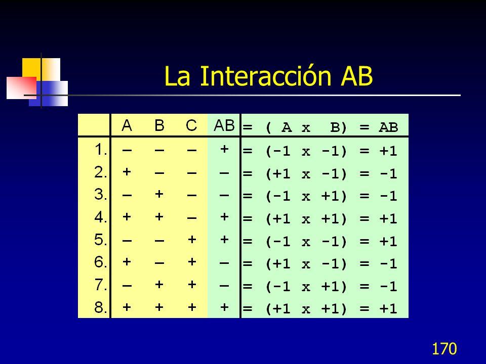 La Interacción AB