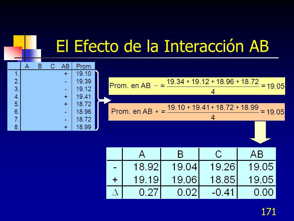 El Efecto de la Interacción AB