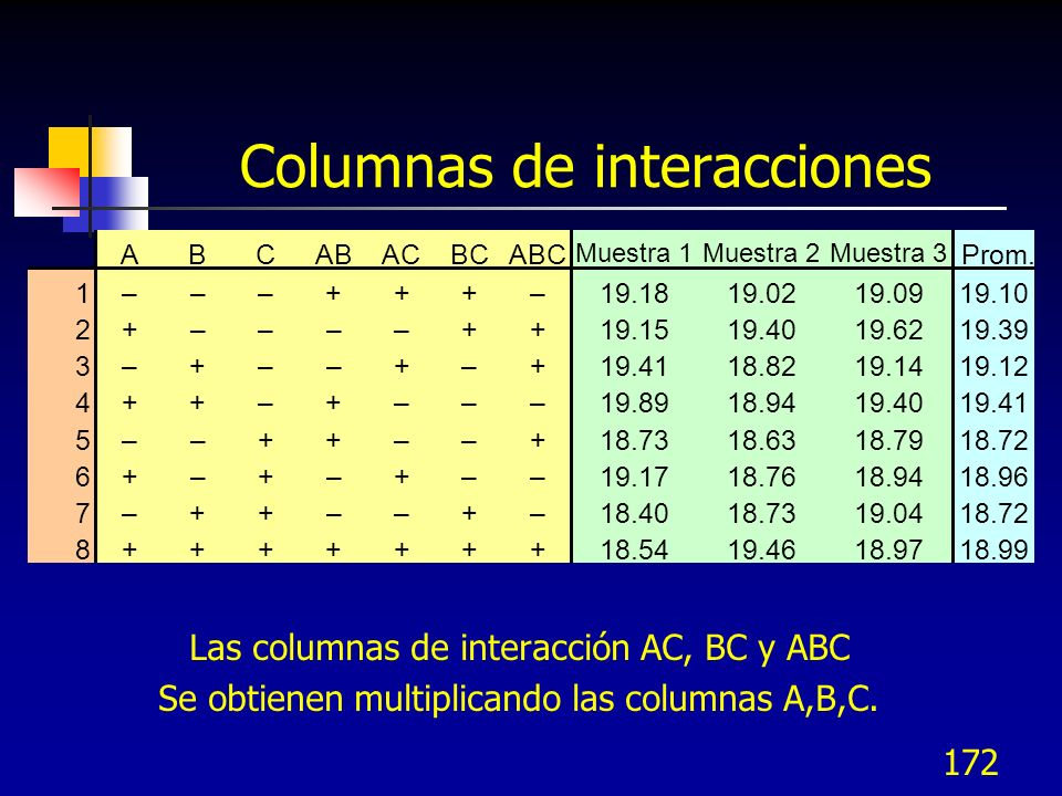 Columnas de interacciones