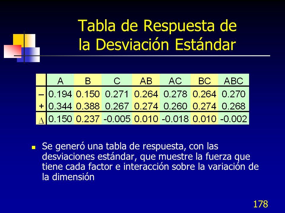 Tabla de Respuesta de la Desviación Estándar