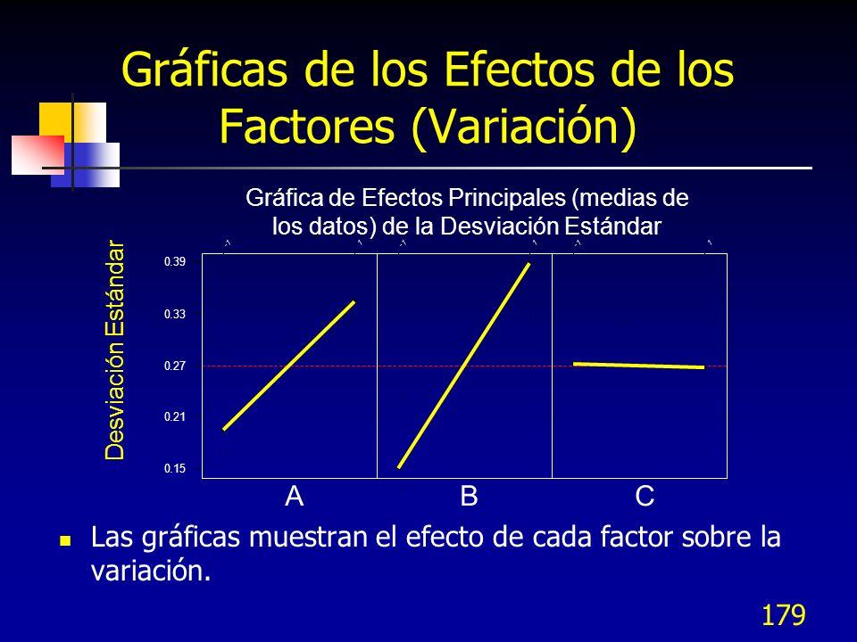 Gráficas de los Efectos de los Factores (Variación)
