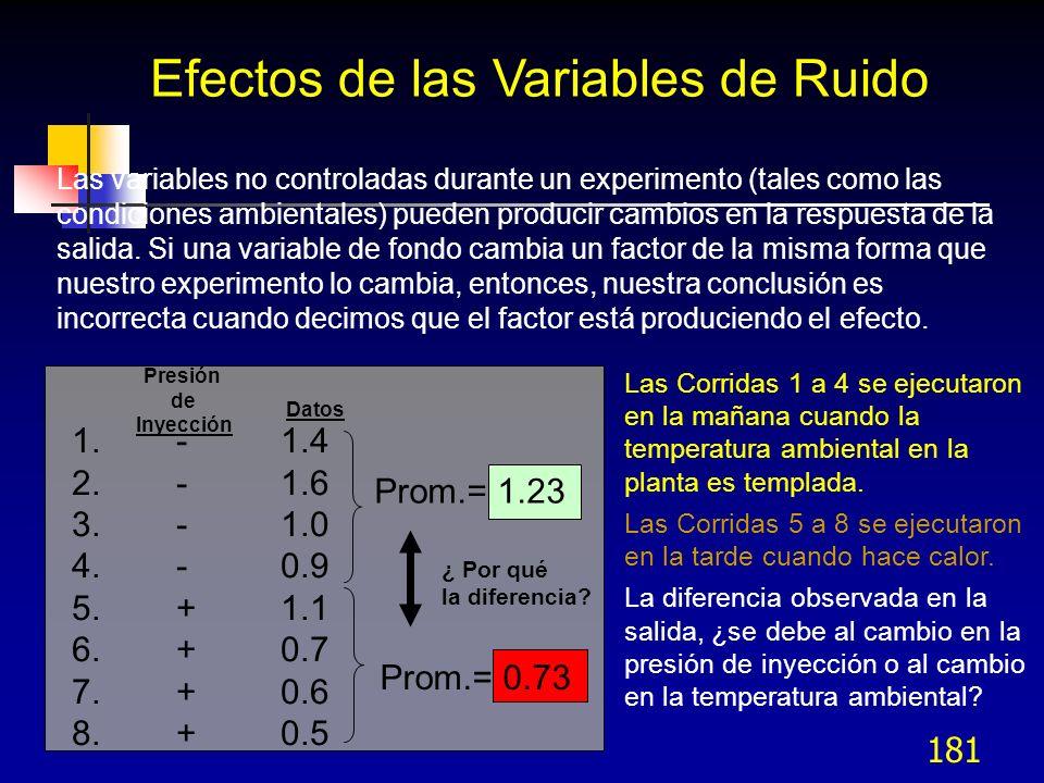 Efectos de las Variables de Ruido
