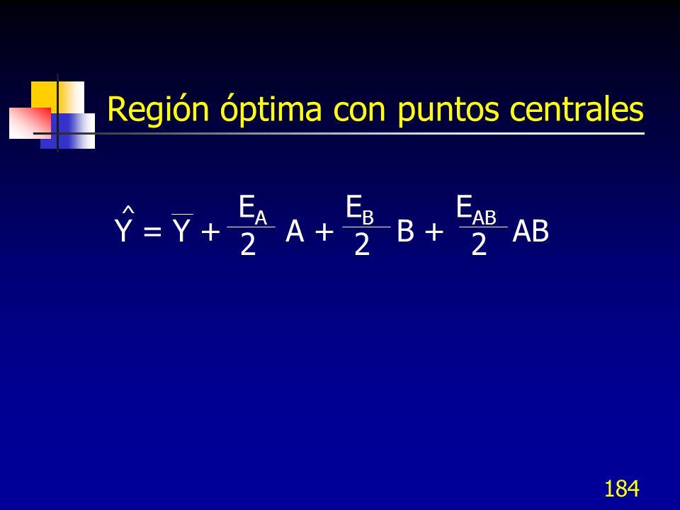 Región óptima con puntos centrales