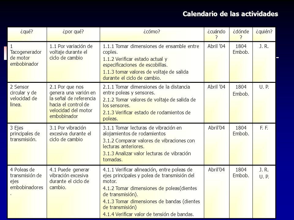 Calendario de las actividades
