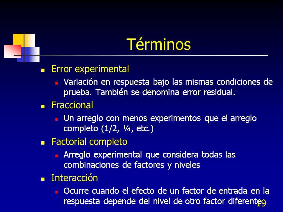 Términos Error experimental Fraccional Factorial completo Interacción