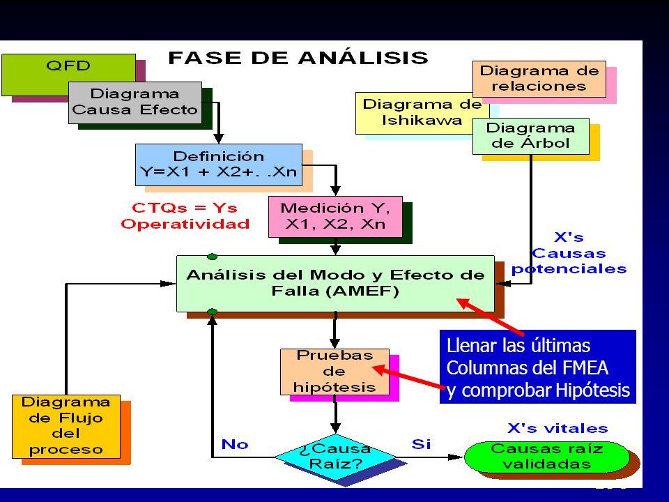 Llenar las últimas Columnas del FMEA y comprobar Hipótesis