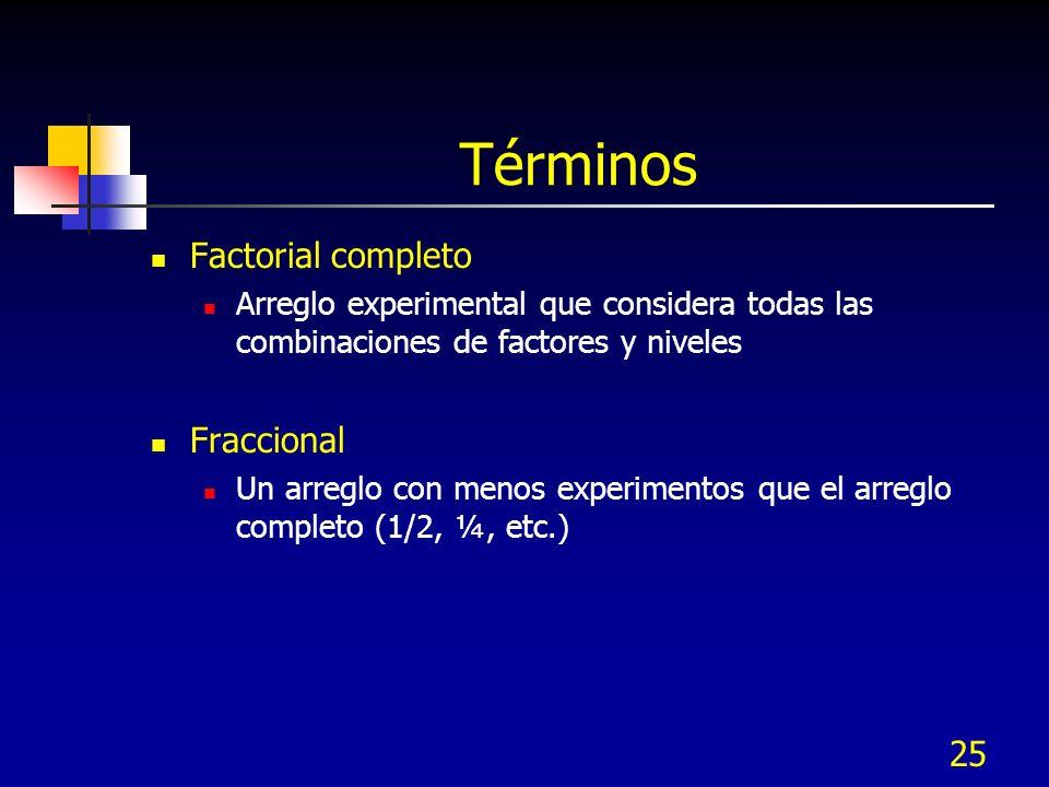 Términos Factorial completo Fraccional