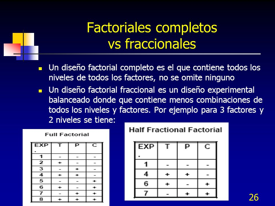 Factoriales completos vs fraccionales