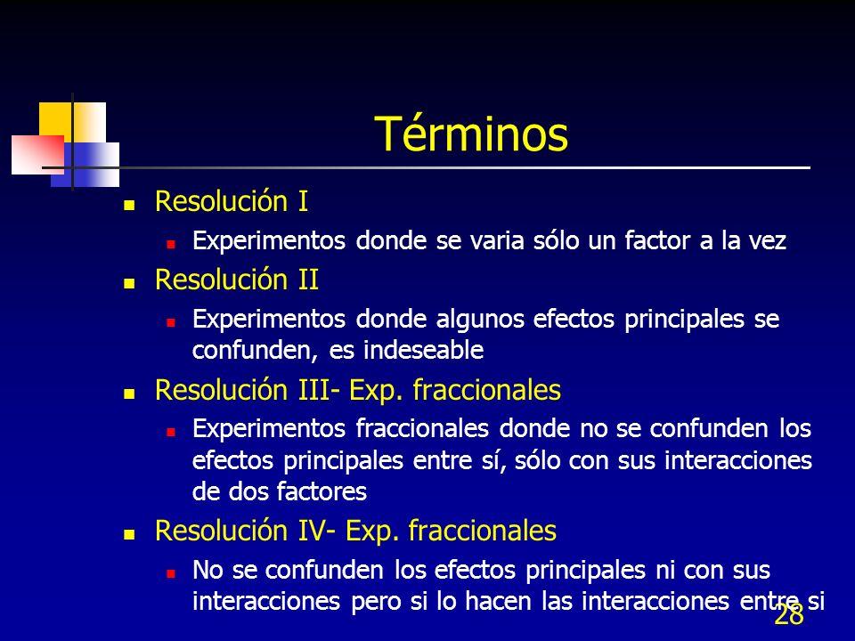 Términos Resolución I Resolución II Resolución III- Exp. fraccionales