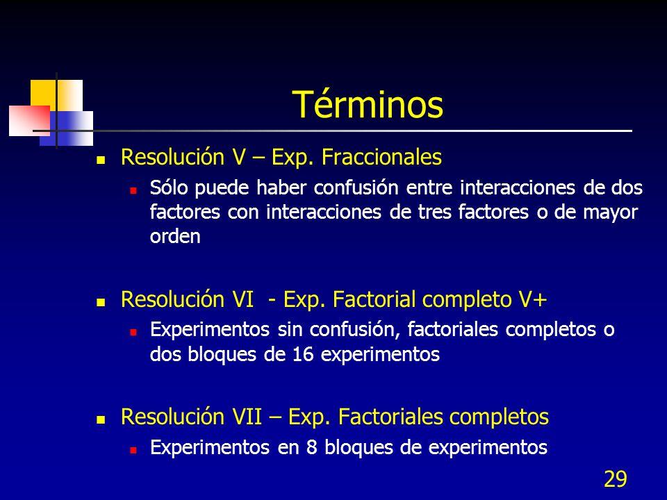 Términos Resolución V – Exp. Fraccionales