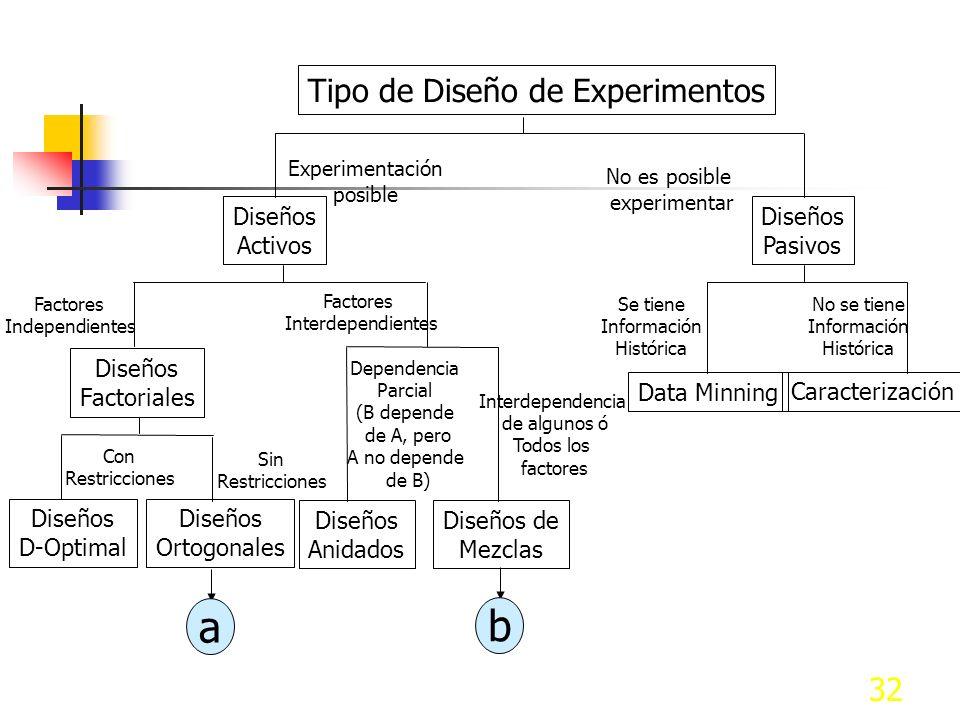 a b Tipo de Diseño de Experimentos Diseños Activos Pasivos