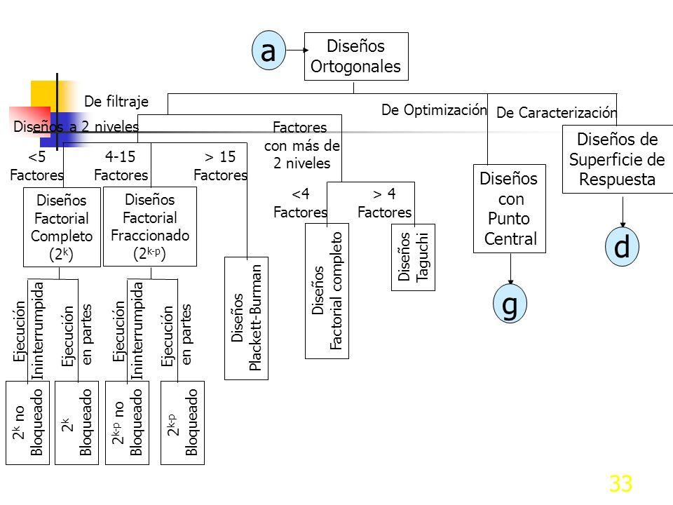 a d g Diseños Ortogonales Diseños de Superficie de Respuesta Diseños