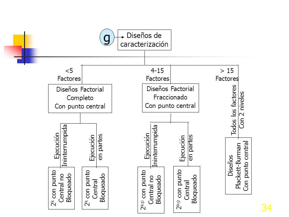 g Diseños de caracterización <5 Factores 4-15 Factores > 15