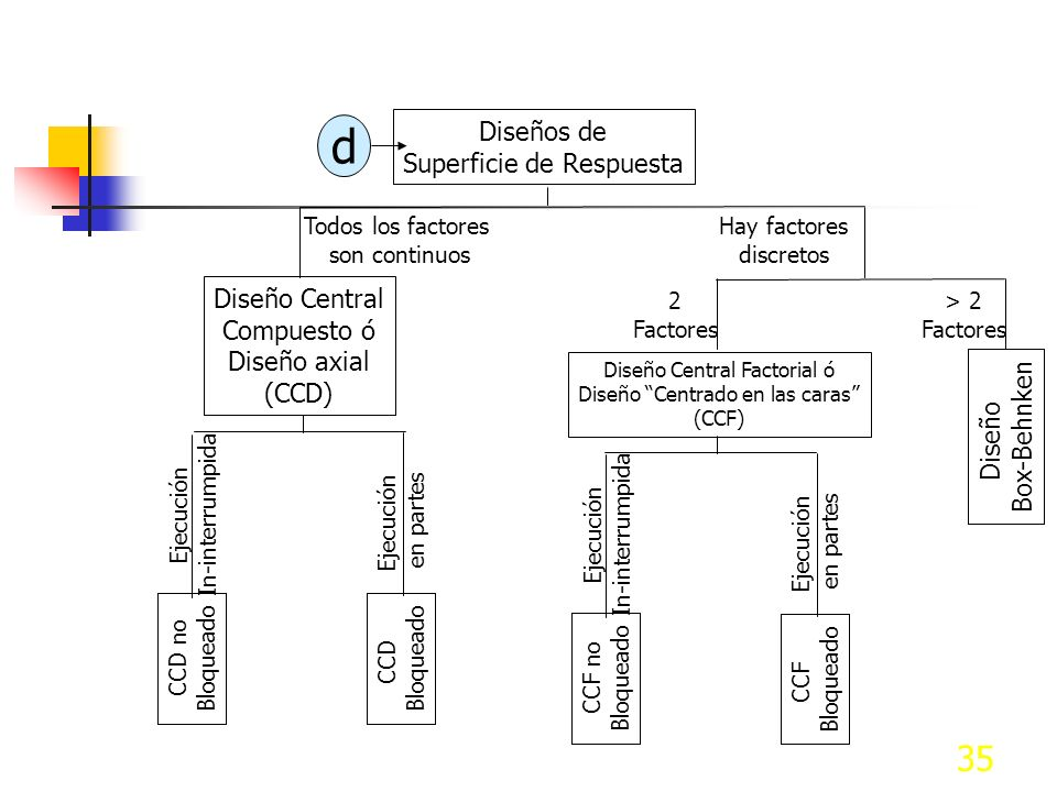 d Diseños de Superficie de Respuesta Diseño Central Compuesto ó