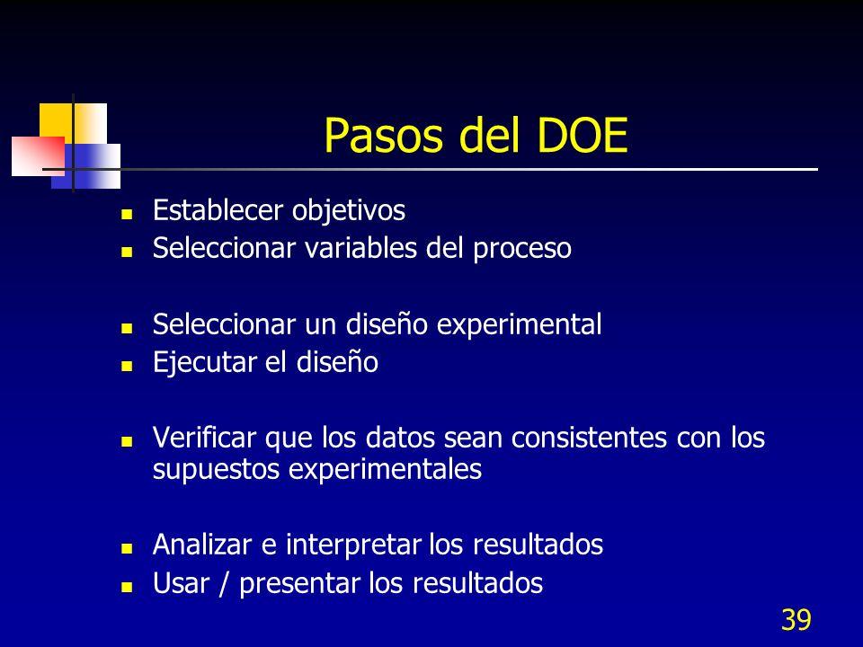 Pasos del DOE Establecer objetivos Seleccionar variables del proceso