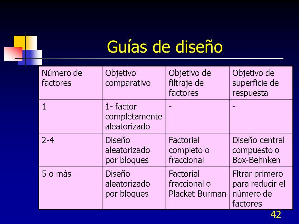 Guías de diseño Número de factores Objetivo comparativo