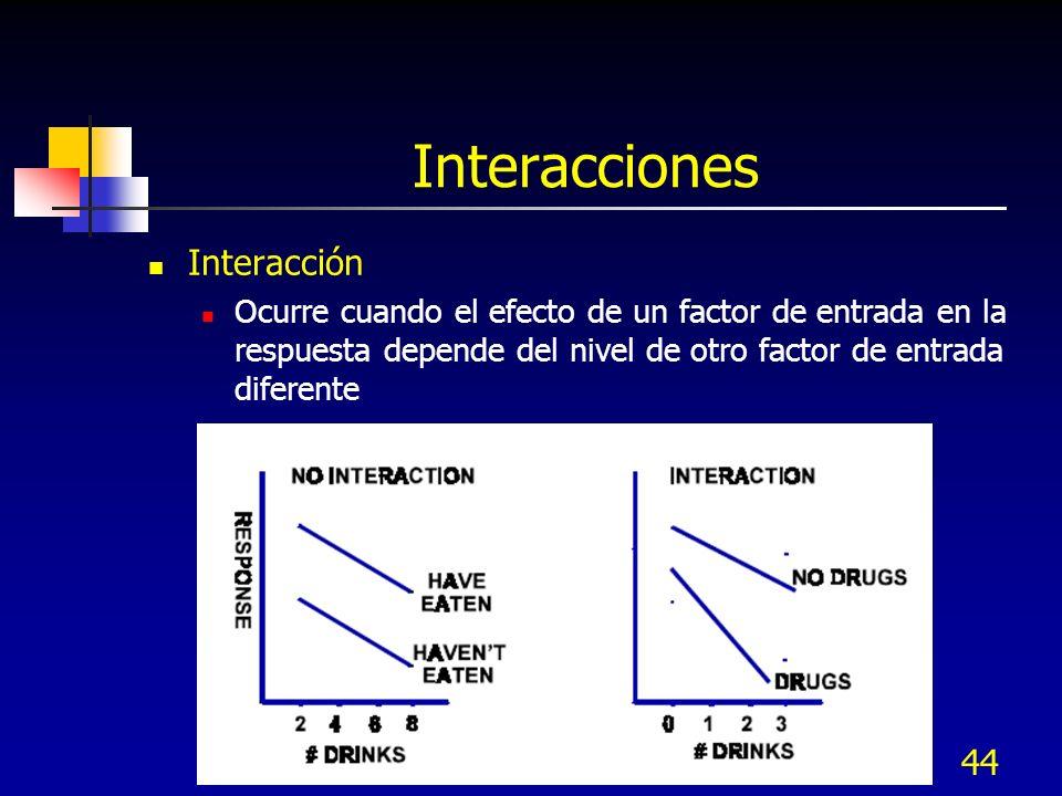 Interacciones Interacción
