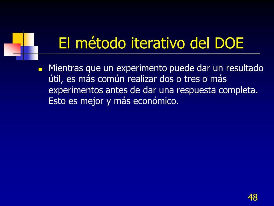 El método iterativo del DOE