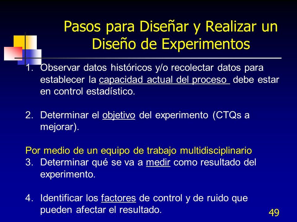 Pasos para Diseñar y Realizar un Diseño de Experimentos