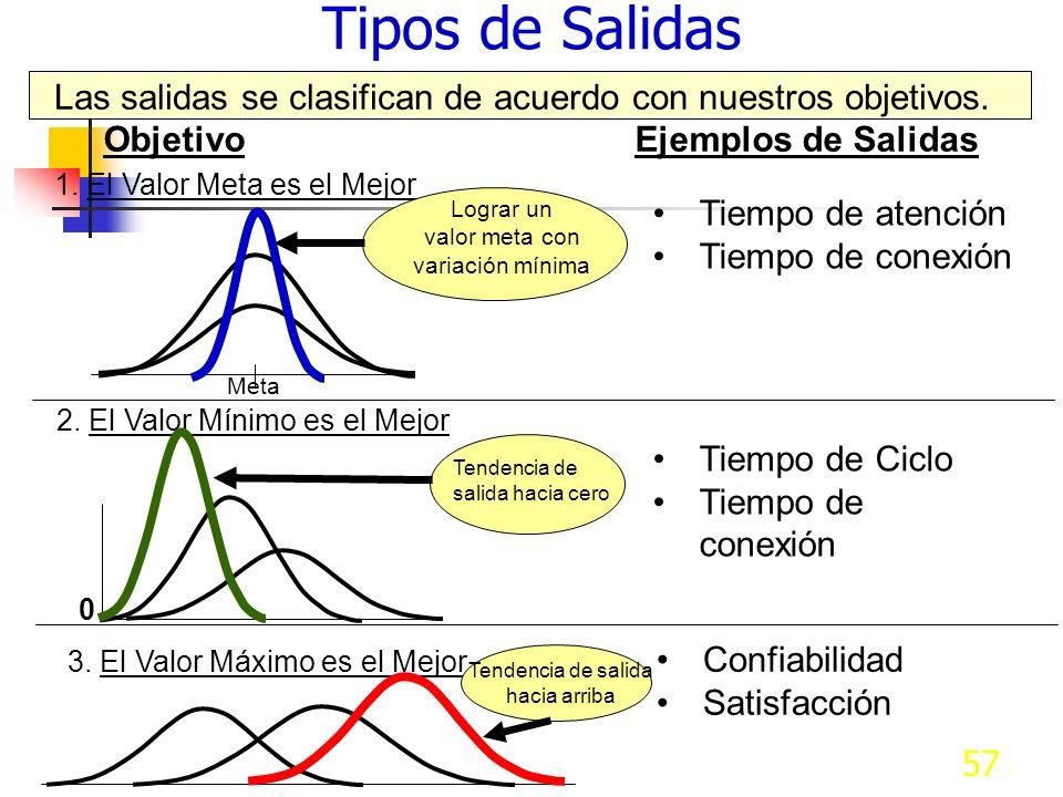 Tipos de Salidas Las salidas se clasifican de acuerdo con nuestros objetivos. Objetivo Ejemplos de Salidas.
