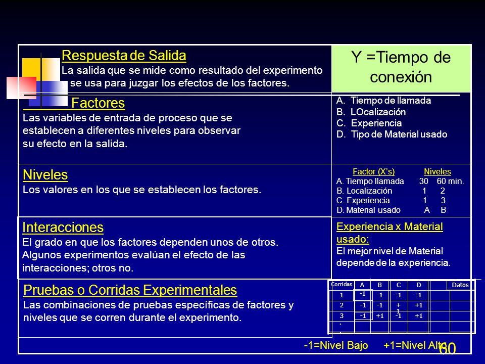Y =Tiempo de conexión Respuesta de Salida Factores Niveles