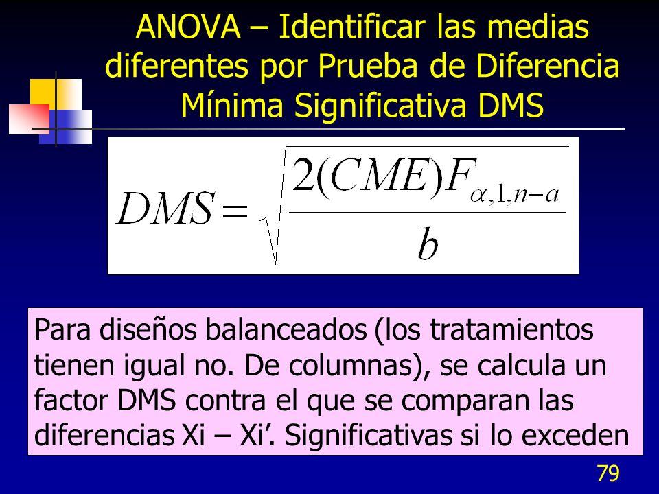 ANOVA – Identificar las medias diferentes por Prueba de Diferencia Mínima Significativa DMS