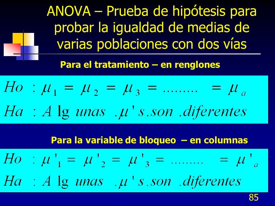 ANOVA – Prueba de hipótesis para probar la igualdad de medias de varias poblaciones con dos vías