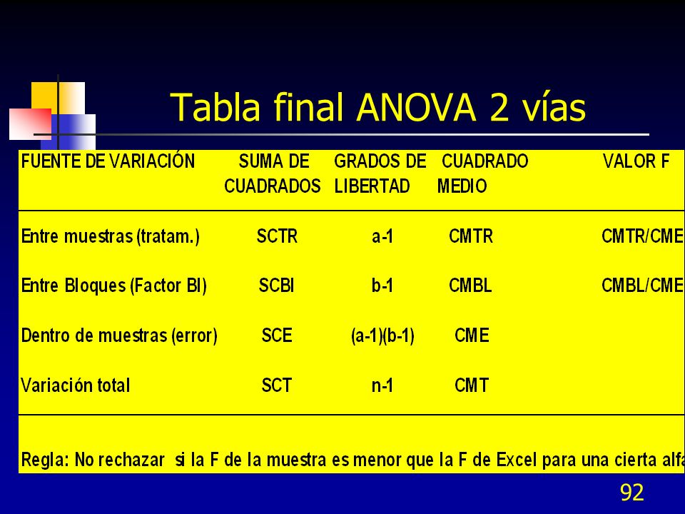 Tabla final ANOVA 2 vías