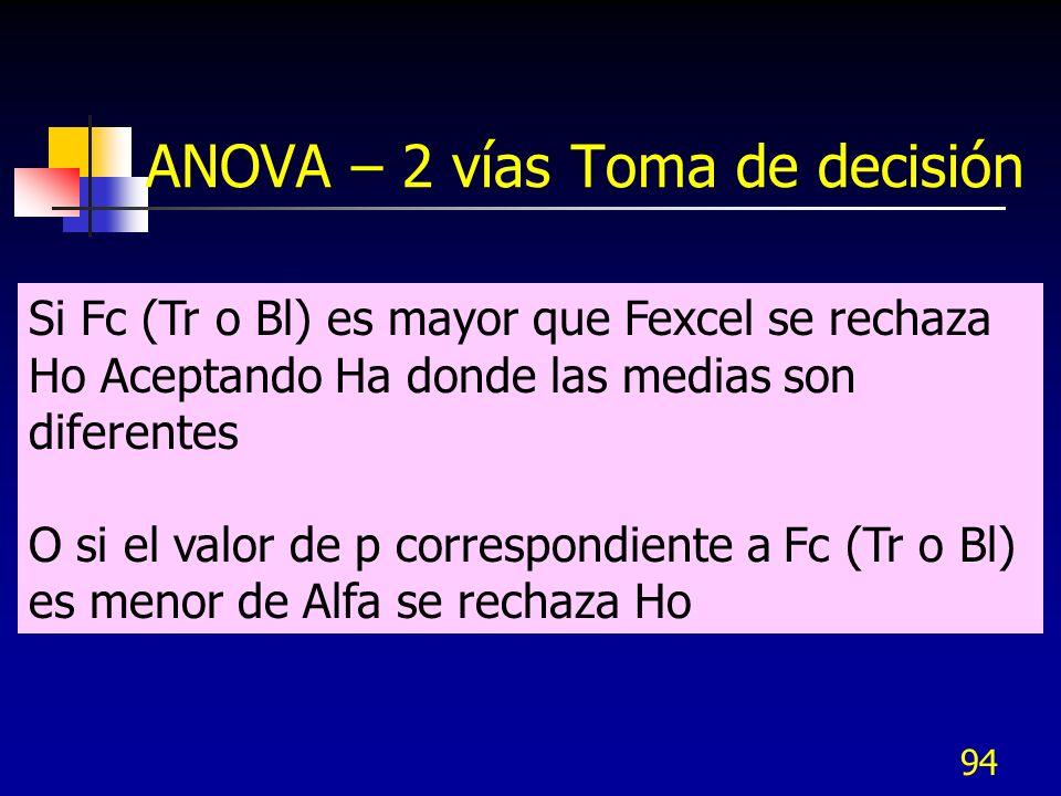 ANOVA – 2 vías Toma de decisión