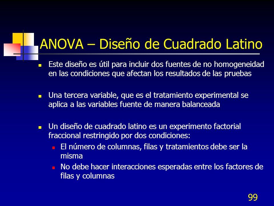 ANOVA – Diseño de Cuadrado Latino