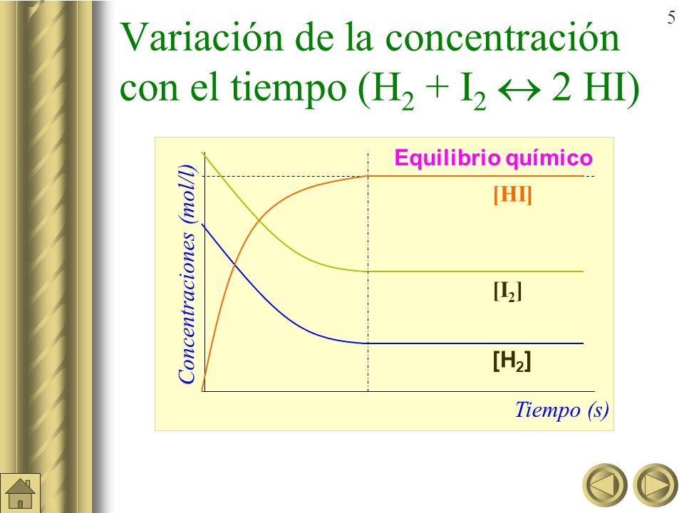 Variación de la concentración con el tiempo (H2 + I2  2 HI)
