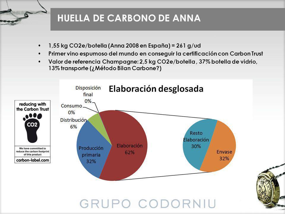 HUELLA DE CARBONO DE ANNA