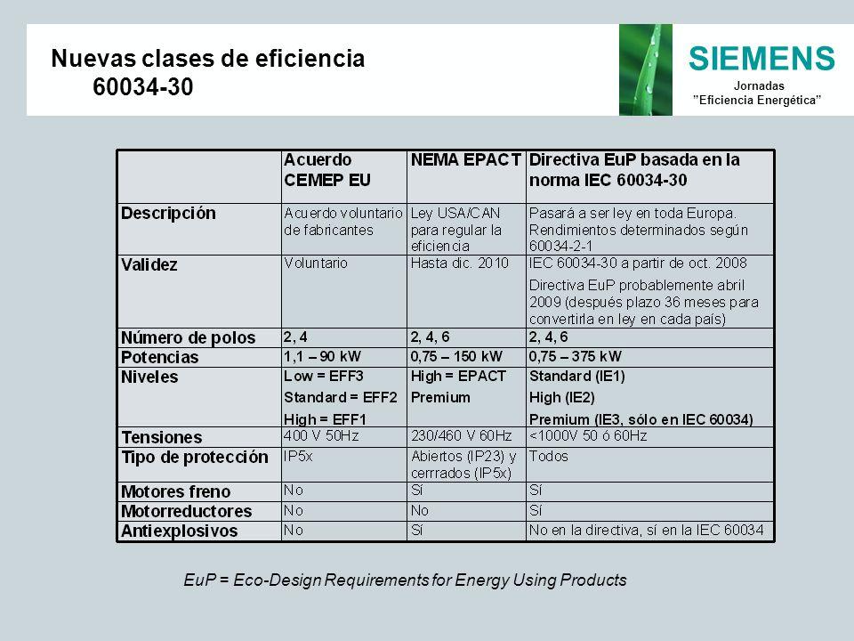 Nuevas clases de eficiencia 60034-30