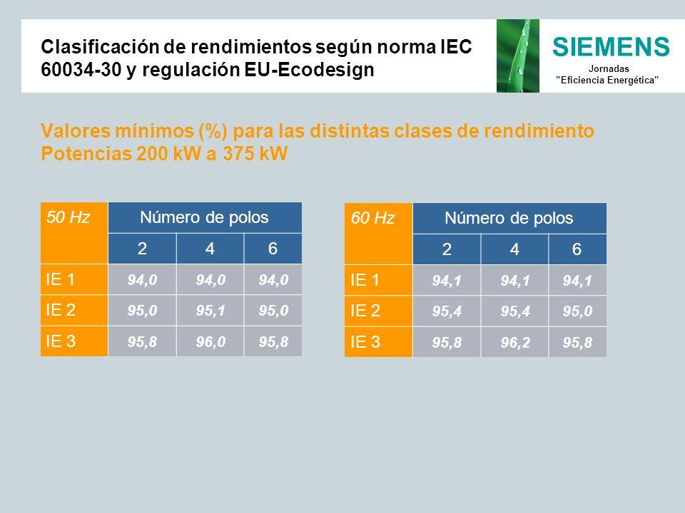 Valores mínimos (%) para las distintas clases de rendimiento