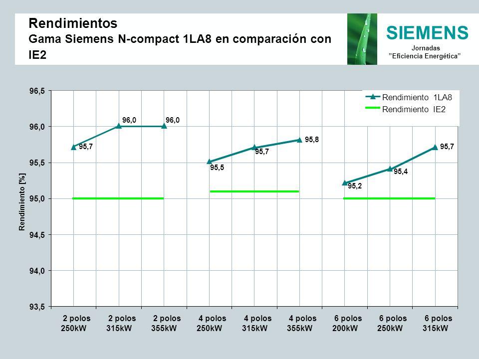 Rendimientos Gama Siemens N-compact 1LA8 en comparación con IE2