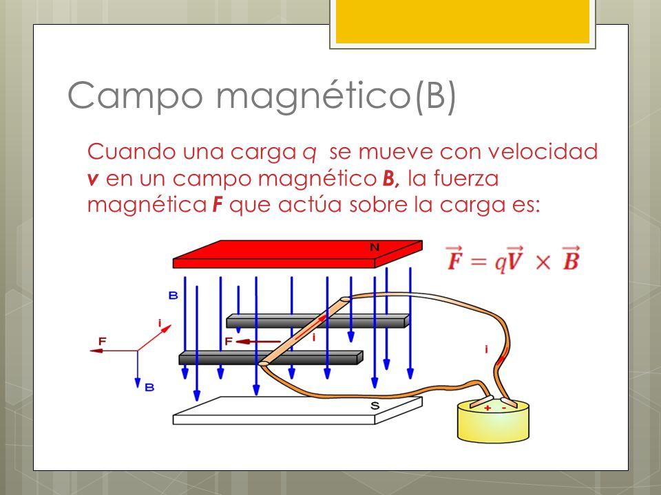 Campo magnético(B)Cuando una carga q se mueve con velocidad v en un campo magnético B, la fuerza magnética F que actúa sobre la carga es: