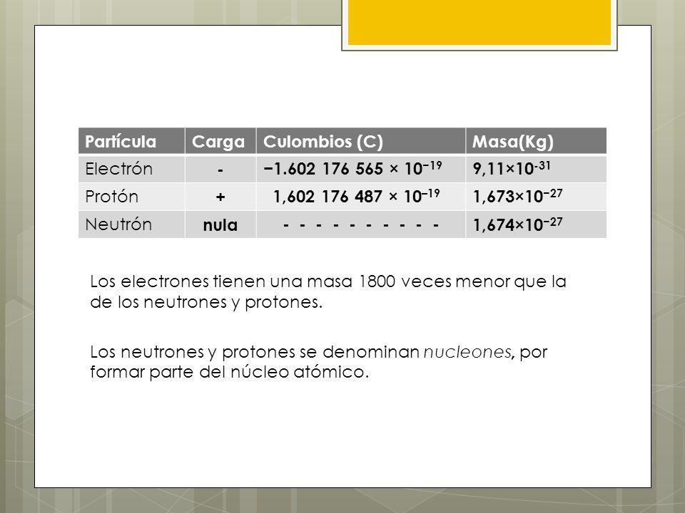 PartículaCarga. Culombios (C) Masa(Kg) Electrón. - −1.602 176 565 × 10−19. 9,11×10-31. Protón. + 1,602 176 487 × 10–19.