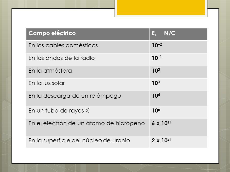 Campo eléctrico E, N/C. En los cables domésticos. 10–2. En las ondas de la radio. 10–1. En la atmósfera.