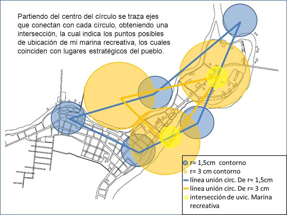Partiendo del centro del círculo se traza ejes que conectan con cada círculo, obteniendo una intersección, la cual indica los puntos posibles de ubicación de mi marina recreativa, los cuales coinciden con lugares estratégicos del pueblo.