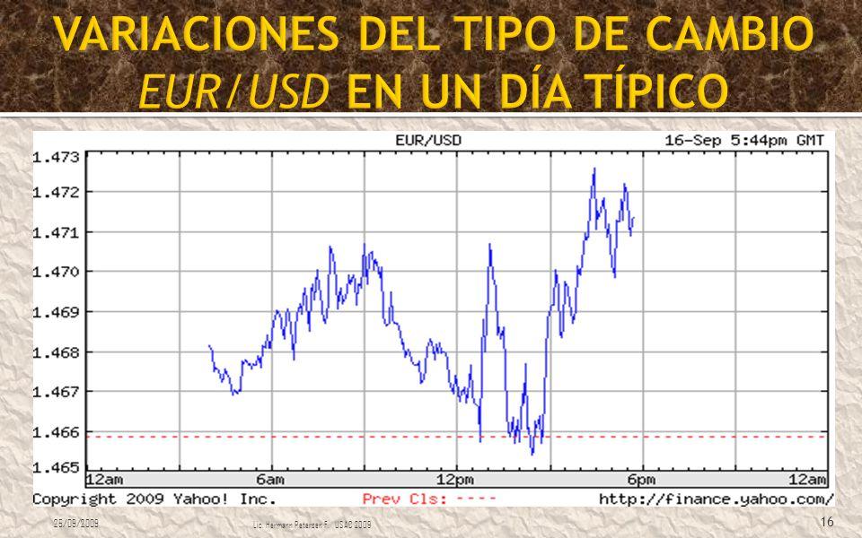 VARIACIONES DEL TIPO DE CAMBIO EUR/USD EN UN DÍA TÍPICO