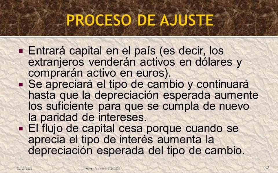 PROCESO DE AJUSTE Entrará capital en el país (es decir, los extranjeros venderán activos en dólares y comprarán activo en euros).