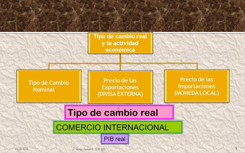 Tipo de cambio real COMERCIO INTERNACIONAL PIB real