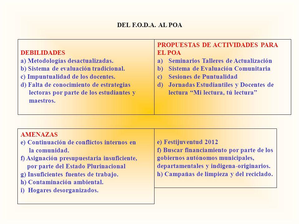 DEL F.O.D.A. AL POA DEBILIDADES. a) Metodologías desactualizadas. b) Sistema de evaluación tradicional.