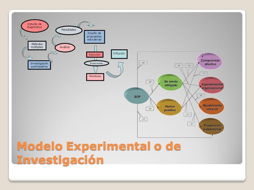 Modelo Experimental o de Investigación