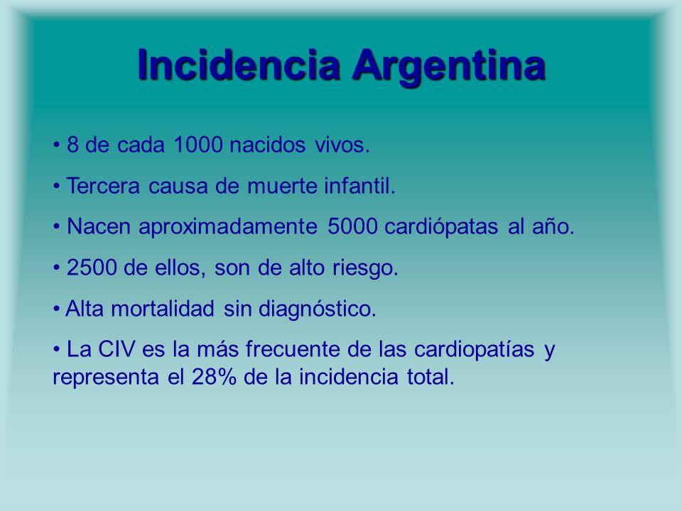 Incidencia Argentina 8 de cada 1000 nacidos vivos.