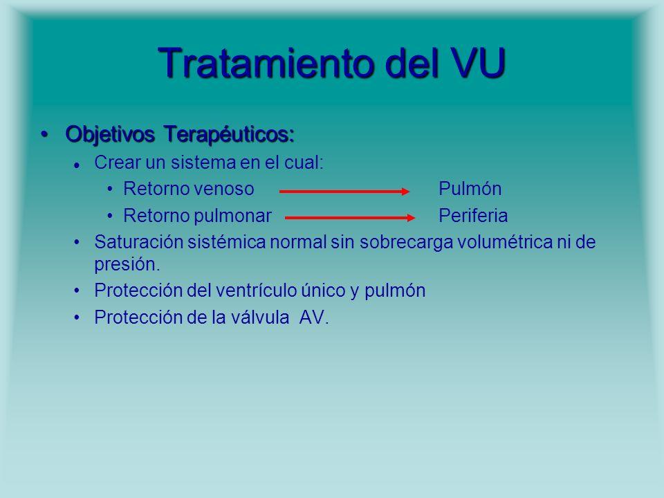 Tratamiento del VU Objetivos Terapéuticos: